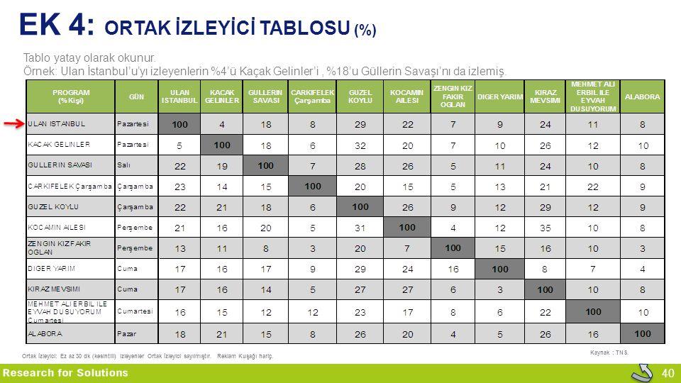 40 EK 4: ORTAK İZLEYİCİ TABLOSU (%) Tablo yatay olarak okunur. Örnek: Ulan İstanbul'u'yı izleyenlerin %4'ü Kaçak Gelinler'i, %18'u Güllerin Savaşı'nı