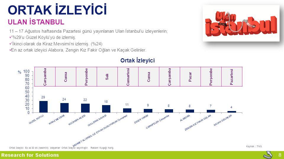 8 ORTAK İZLEYİCİ ULAN İSTANBUL 11 – 17 Ağustos haftasında Pazartesi günü yayınlanan Ulan İstanbul'u izleyenlerin; %29'u Güzel Köylü'yü de izlemiş. İki