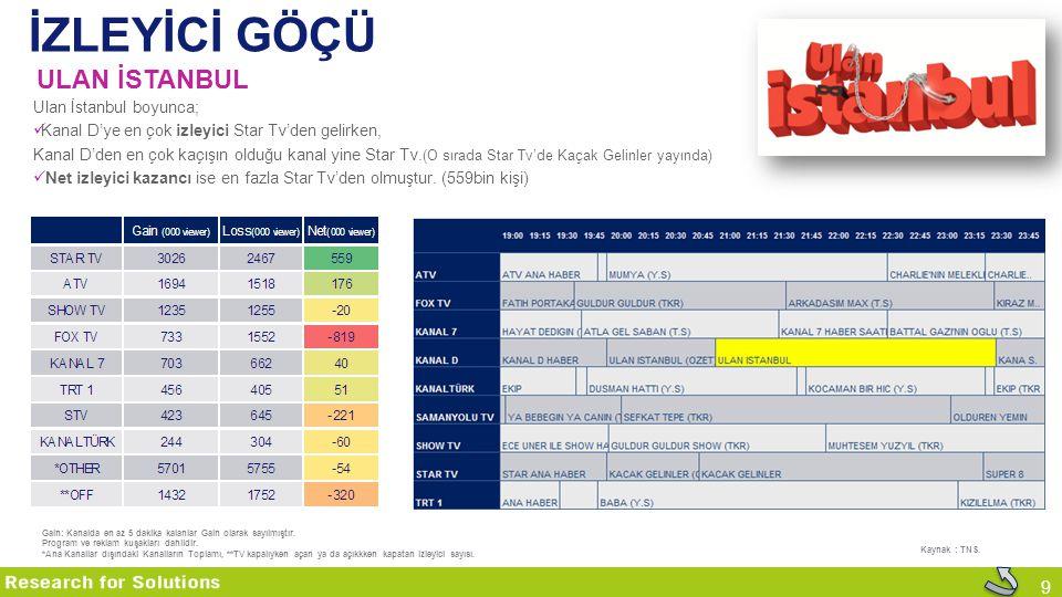 9 İZLEYİCİ GÖÇÜ ULAN İSTANBUL Kaynak : TNS. Ulan İstanbul boyunca; Kanal D'ye en çok izleyici Star Tv'den gelirken, Kanal D'den en çok kaçışın olduğu