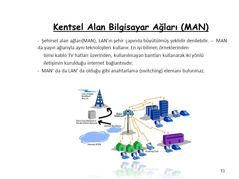 Kentsel Alan Bilgisayar Ağları (MAN) - Şehirsel alan ağları(MAN), LAN'ın şehir çapında büyütülmüş şeklidir denilebilir. -- MAN da yayın ağlarıyla aynı