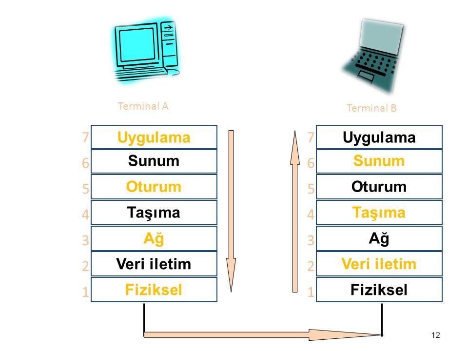 Uygulama Sunum Oturum Taşıma Ağ Veri iletim Fiziksel 1 2 3 4 5 6 7 Terminal A Terminal B Uygulama Sunum Oturum Taşıma Ağ Veri iletim Fiziksel 1 2 3 4 5 6 7 12