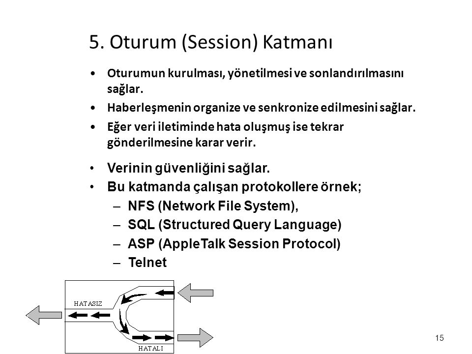 5.Oturum (Session) Katmanı Oturumun kurulması, yönetilmesi ve sonlandırılmasını sağlar.