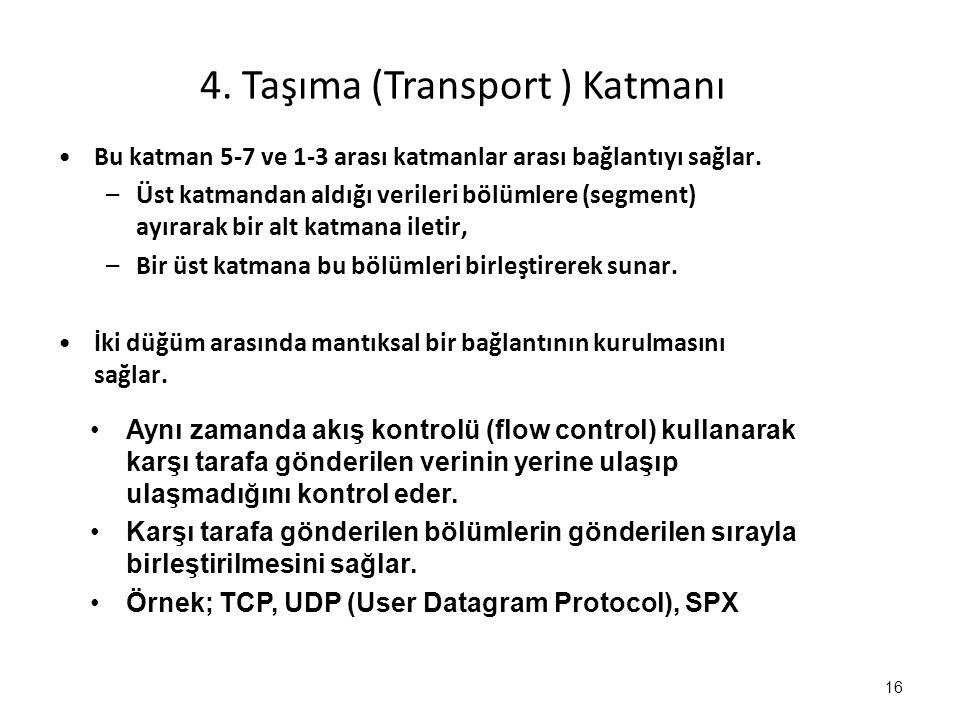 4. Taşıma (Transport ) Katmanı Bu katman 5-7 ve 1-3 arası katmanlar arası bağlantıyı sağlar. –Üst katmandan aldığı verileri bölümlere (segment) ayırar