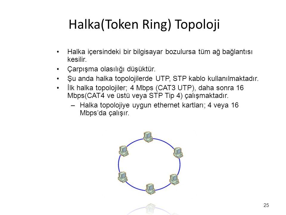 Halka(Token Ring) Topoloji Halka içersindeki bir bilgisayar bozulursa tüm ağ bağlantısı kesilir.