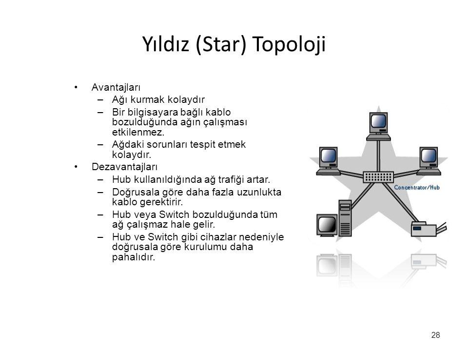 Yıldız (Star) Topoloji Avantajları –Ağı kurmak kolaydır –Bir bilgisayara bağlı kablo bozulduğunda ağın çalışması etkilenmez.