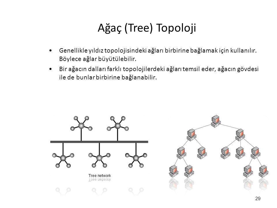 Ağaç (Tree) Topoloji Genellikle yıldız topolojisindeki ağları birbirine bağlamak için kullanılır. Böylece ağlar büyütülebilir. Bir ağacın dalları fark