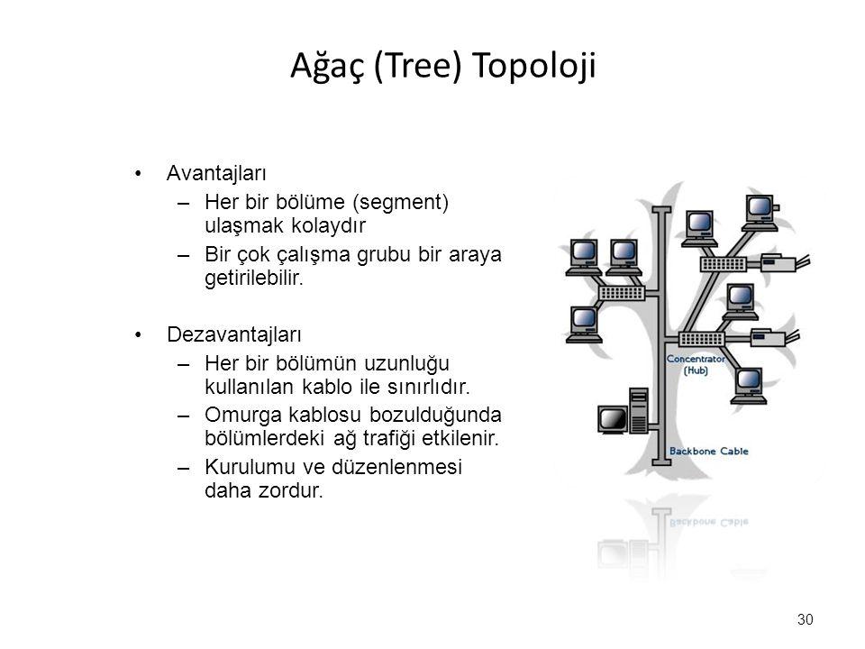 Ağaç (Tree) Topoloji Avantajları –Her bir bölüme (segment) ulaşmak kolaydır –Bir çok çalışma grubu bir araya getirilebilir. Dezavantajları –Her bir bö