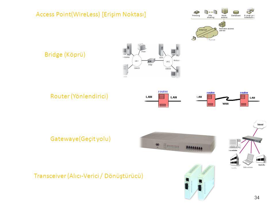Access Point(WireLess) [Erişim Noktası] Bridge (Köprü) Router (Yönlendirici) Gatewaye(Geçit yolu) Transceiver (Alıcı-Verici / Dönüştürücü) 34