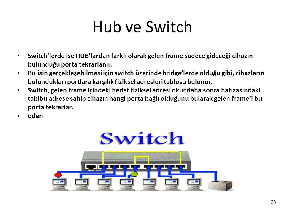 38 Hub ve Switch Switch'lerde ise HUB'lardan farklı olarak gelen frame sadece gideceği cihazın bulunduğu porta tekrarlanır.