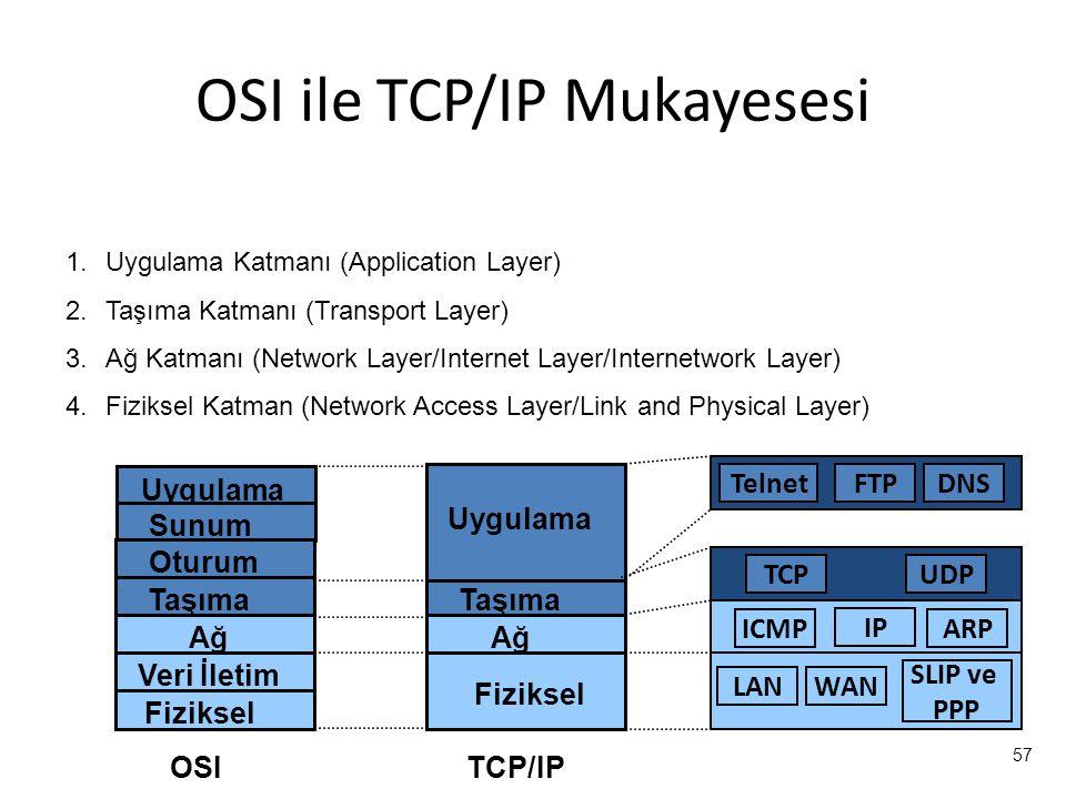 57 Uygulama Sunum Oturum Taşıma Ağ Veri İletim Fiziksel Ağ Fiziksel Taşıma Uygulama IP WAN SLIP ve PPP TCPUDP TelnetFTPDNS OSITCP/IP ICMPARP LAN OSI ile TCP/IP Mukayesesi 1.Uygulama Katmanı (Application Layer) 2.Taşıma Katmanı (Transport Layer) 3.Ağ Katmanı (Network Layer/Internet Layer/Internetwork Layer) 4.Fiziksel Katman (Network Access Layer/Link and Physical Layer)