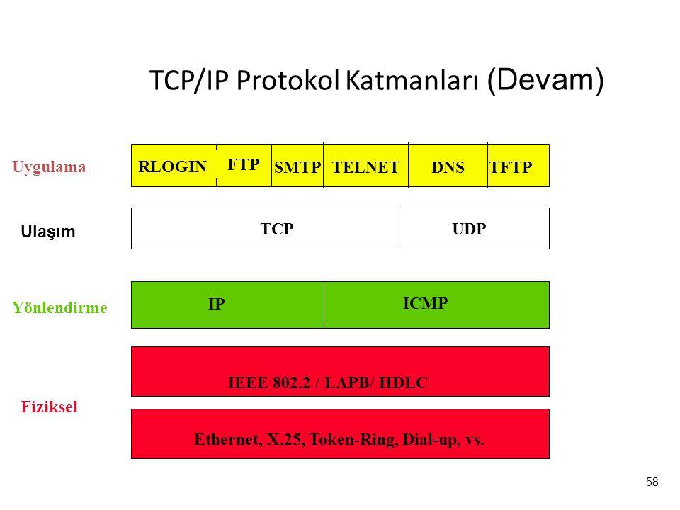 58 Uygulama Ethernet, X.25, Token-Ring, Dial-up, vs. IEEE 802.2 / LAPB/ HDLC IP ICMP TCP UDP Ulaşım Yönlendirme Fiziksel DNS TELNET RLOGIN SMTP TFTP F