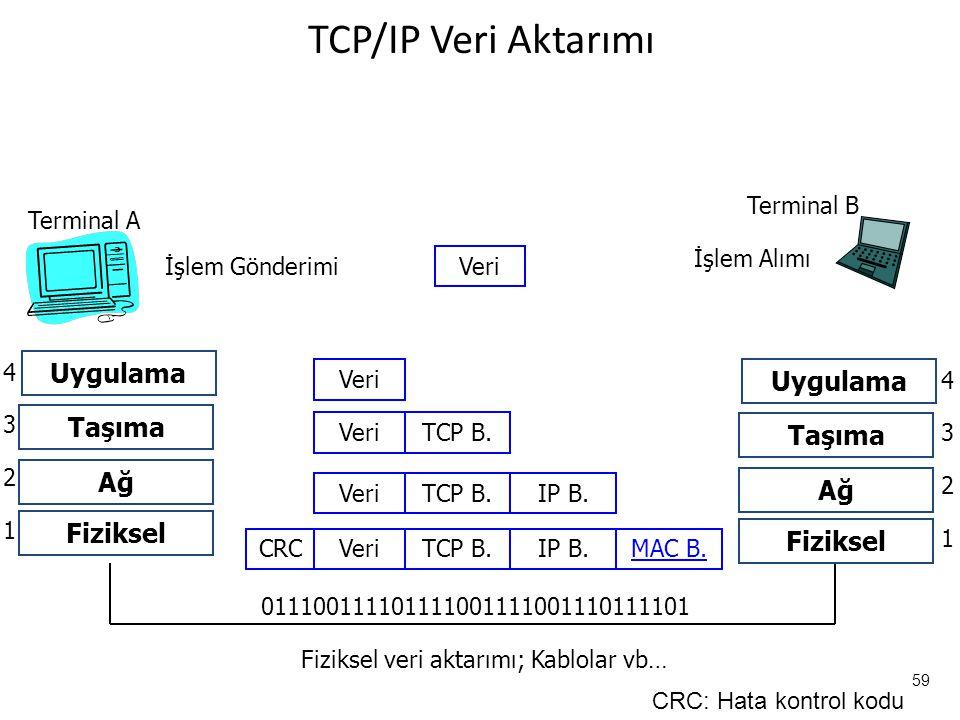 59 TCP/IP Veri Aktarımı Terminal A Terminal B İşlem Gönderimi İşlem Alımı Veri Uygulama Taşıma Ağ Fiziksel 1 2 3 4 011100111101111001111001110111101 Fiziksel veri aktarımı; Kablolar vb… Veri TCP B.