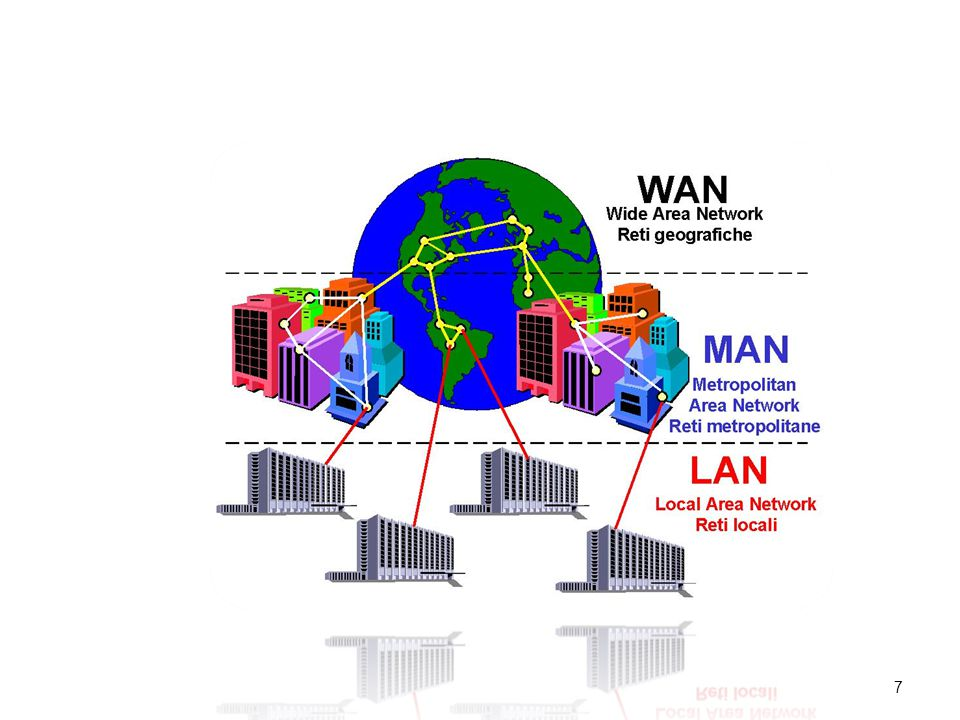Yerel Alan Bilgisayar Ağları (LAN) - Yerel alan ağları(LAN), bir bina veya kampüs ortamında kullanılan bir bilgisayar ağı tipidir.
