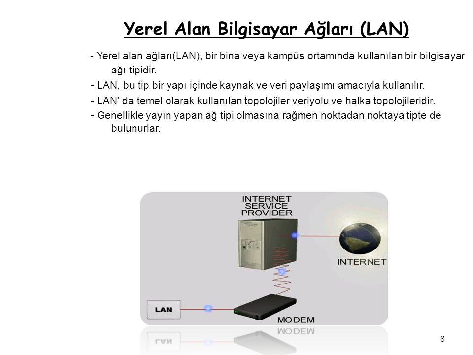 Yerel Alan Bilgisayar Ağları (LAN) - Yerel alan ağları(LAN), bir bina veya kampüs ortamında kullanılan bir bilgisayar ağı tipidir. - LAN, bu tip bir y