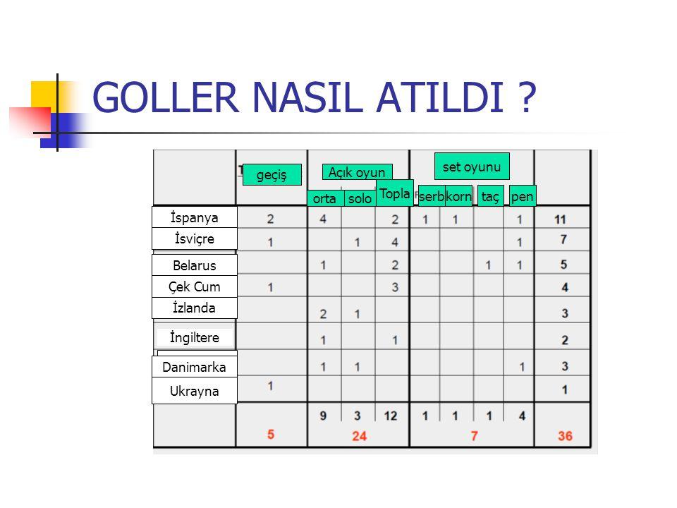 GOLLER NASIL ATILDI .