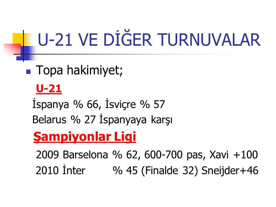U-21 VE DİĞER TURNUVALAR Topa hakimiyet; U-21 İspanya % 66, İsviçre % 57 Belarus % 27 İspanyaya karşı Şampiyonlar Ligi 2009 Barselona % 62, 600-700 pas, Xavi +100 2010 İnter % 45 (Finalde 32) Sneijder+46