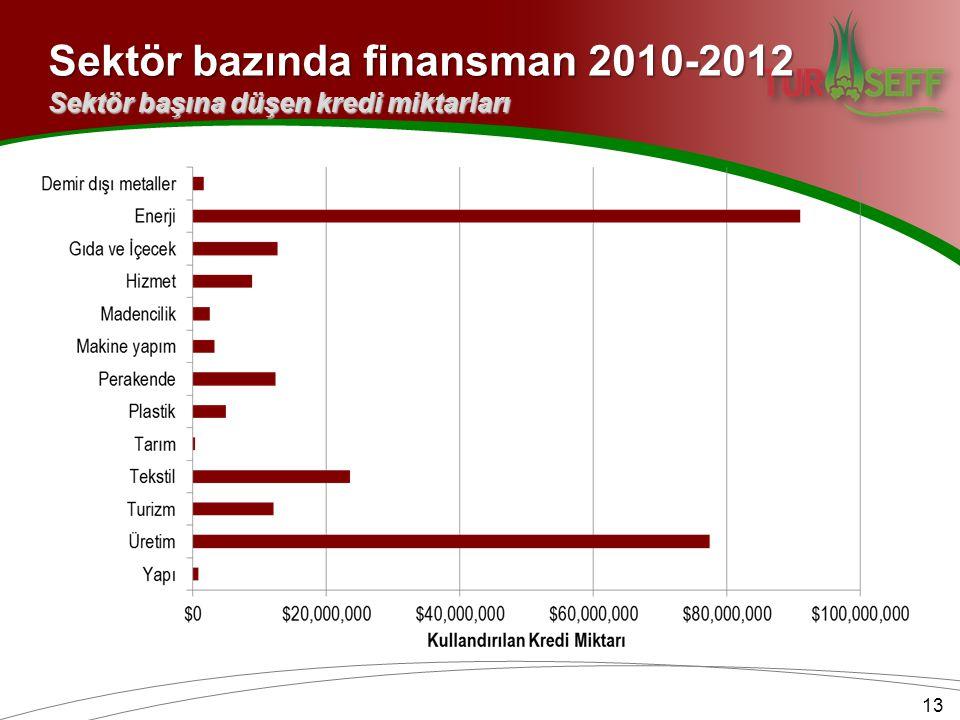 Sektör bazında finansman 2010-2012 13 Sektör başına düşen kredi miktarları