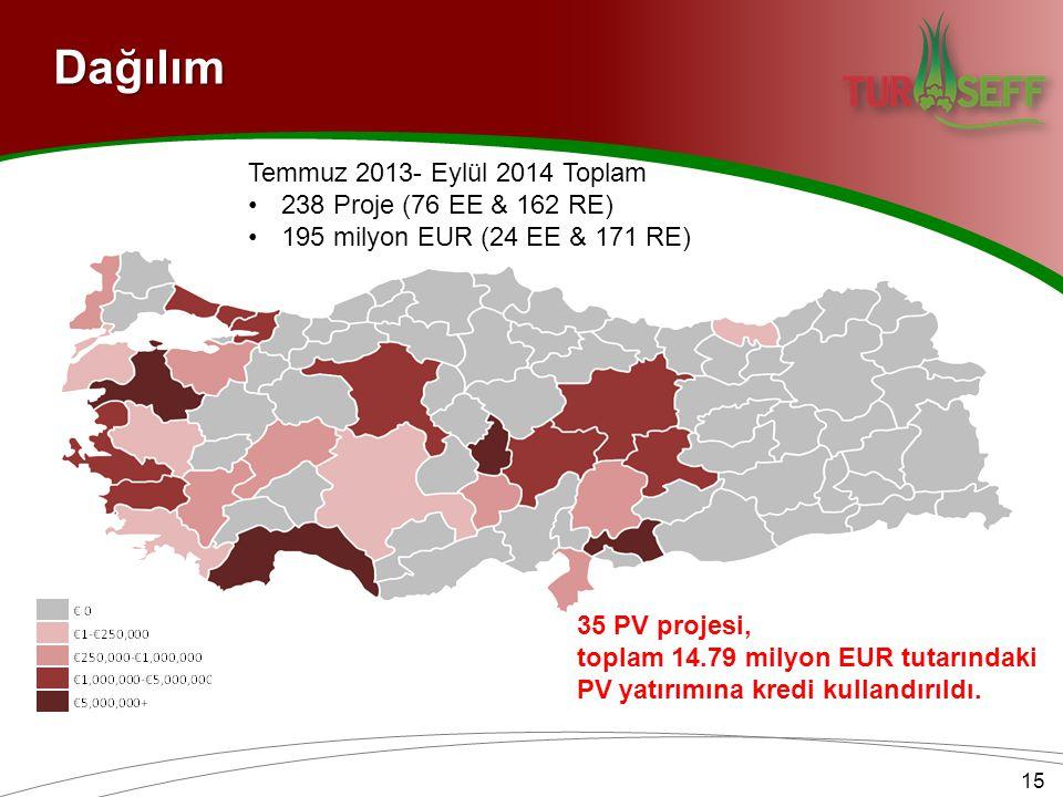 Dağılım 15 Temmuz 2013- Eylül 2014 Toplam 238 Proje (76 EE & 162 RE) 195 milyon EUR (24 EE & 171 RE) 35 PV projesi, toplam 14.79 milyon EUR tutarındaki PV yatırımına kredi kullandırıldı.