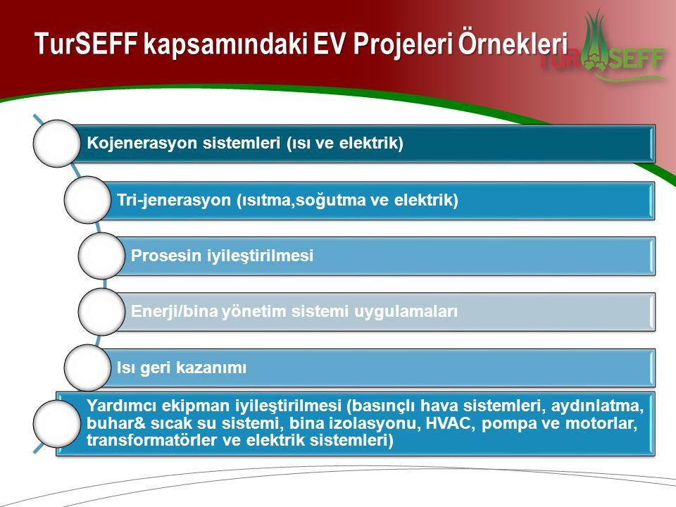 TurSEFF kapsamındaki EV Projeleri Örnekleri Kojenerasyon sistemleri (ısı ve elektrik) Tri-jenerasyon (ısıtma,soğutma ve elektrik) Prosesin iyileştirilmesi Enerji/bina yönetim sistemi uygulamaları Isı geri kazanımı Yardımcı ekipman iyileştirilmesi (basınçlı hava sistemleri, aydınlatma, buhar& sıcak su sistemi, bina izolasyonu, HVAC, pompa ve motorlar, transformatörler ve elektrik sistemleri)