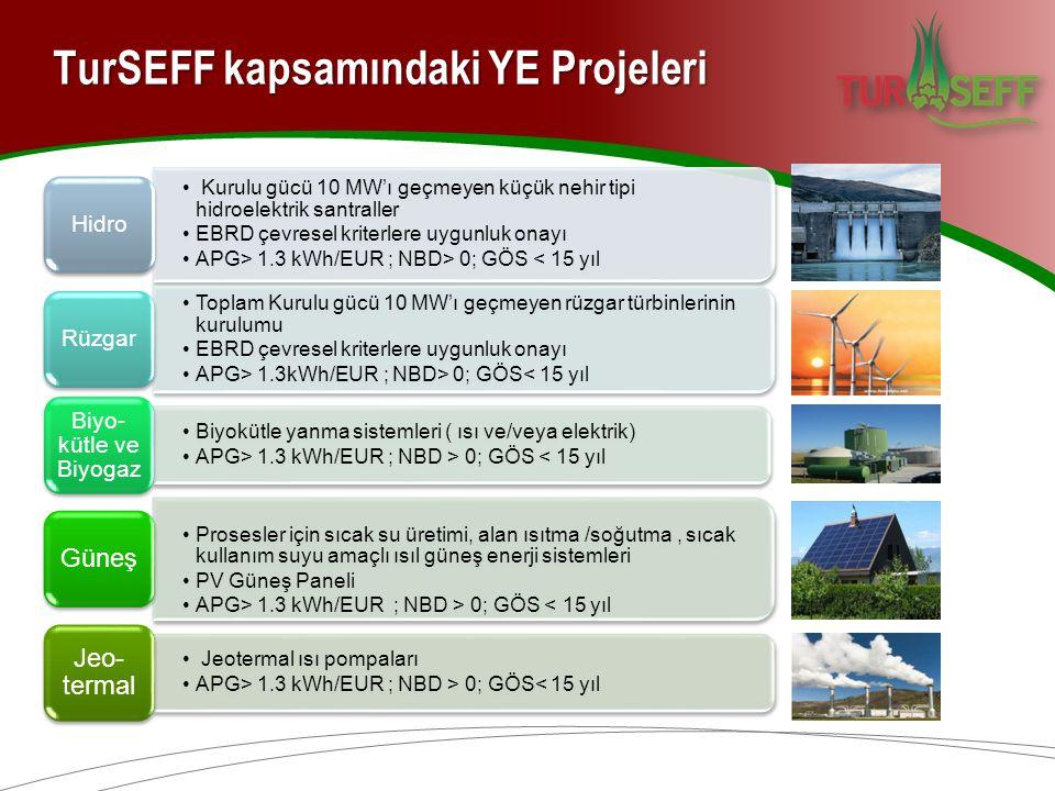 Enerji Verimliliği Projeleri TurSEFF Uygunluk Kriterleri Uygun Malzeme/ Ekipman Listesi (LEME/LESI) http://www.turseff.org/tr/sayfa/giris http://www.turseff.org/tr/sayfa/giris Kazanlar, HVAC, Kompresörler, İzolasyon, Mikrokojenerasyon, Isı pompaları, Motorlar, Pompalar, Chillerler, Trafolar, Kompanzasyon, Aydınlatma, Otomasyon, Güneş enerjili su ısıtıcıları, PV, Pencereler, Yatırım <250,000 Euro Enerji Tasarruf Oranı >%20 (yerini aldığı sistem ile karşılaştırılır) İç Verim Oranı >%7 (sadece enerji tasarrufundan hesaplanır) Üretim kapasitesi artışı <%100 (%100'den fazla artışlarda özel izin ile finansman sağlanabilir) 0< Yatırım <5 Milyon Euro