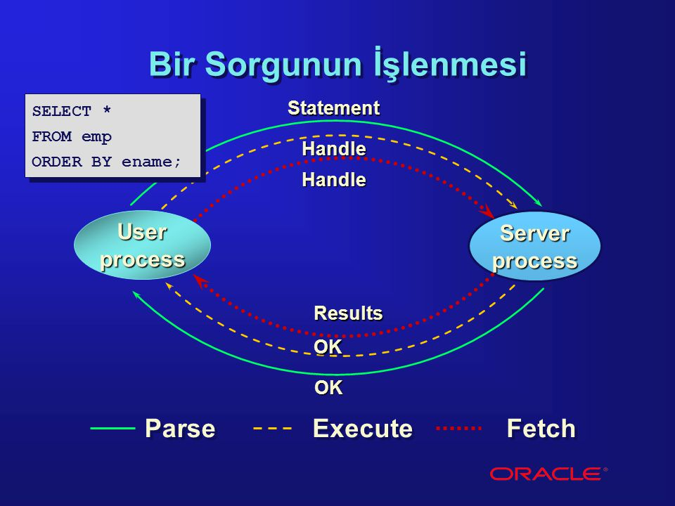User process Server process Bir Sorgunun İşlenmesi Parse Statement OK Handle Execute OK Handle Fetch Results SELECT * FROM emp ORDER BY ename; SELECT * FROM emp ORDER BY ename;