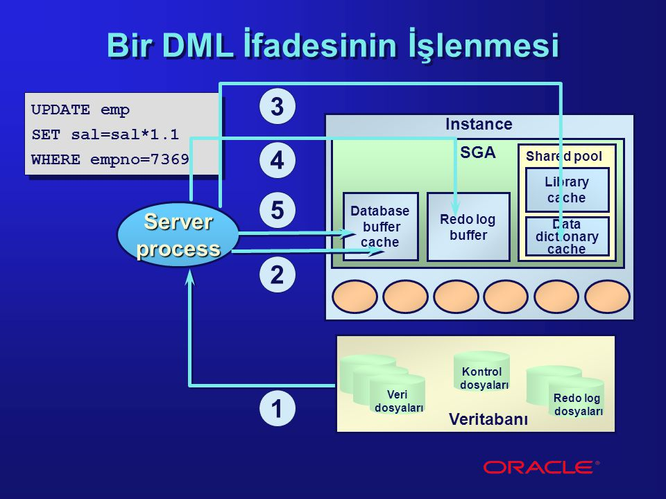 Instance SGA Shared pool Library cache Redo log buffer Database buffer cache Data dictionary cache UPDATE emp SET sal=sal*1.1 WHERE empno=7369 UPDATE emp SET sal=sal*1.1 WHERE empno=7369 Bir DML İfadesinin İşlenmesi 1 Server process Kontrol dosyaları Redo log dosyaları Veri dosyaları Veritabanı 2 3 4 5