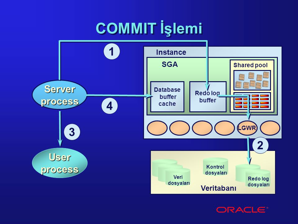 Shared pool Redo log buffer LGWR Kontrol dosyaları Redo log dosyaları Veri dosyaları Veritabanı COMMIT İşlemi Server process 1 2 User process 3 Database buffer cache 4 SGA Instance