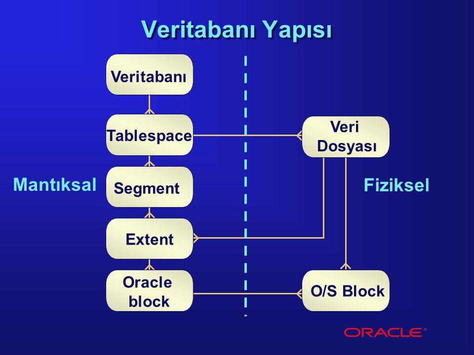 Veritabanı Mantıksal Fiziksel Tablespace Veri Dosyası O/S Block Oracle block Segment Extent Veritabanı Yapısı