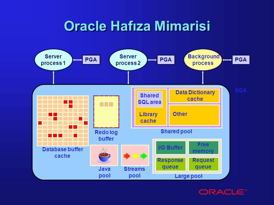 Oracle Hafıza Mimarisi SGA Database buffer cache Redo log buffer Java pool Streams pool Shared pool Large pool PGA Background process Server process 1 Server process 2 Shared SQL area Library cache Data Dictionary cache Other I/O Buffer Response queue Request queue Free memory