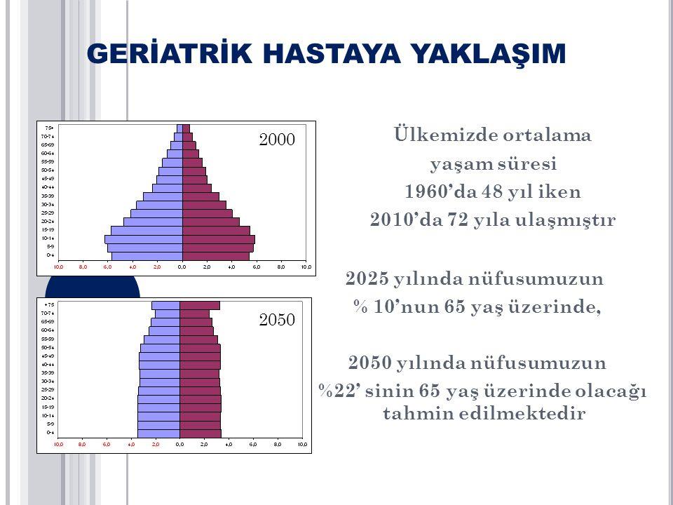 Ülkemizde ortalama yaşam süresi 1960'da 48 yıl iken 2010'da 72 yıla ulaşmıştır 2025 yılında nüfusumuzun % 10'nun 65 yaş üzerinde, 2050 yılında nüfusum