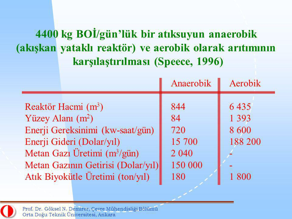 √ Anaerobic counterpart of aerobic BOD test.