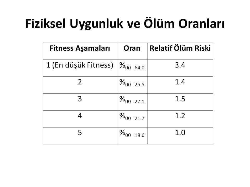 Fiziksel Uygunluk ve Ölüm Oranları Fitness AşamalarıOranRelatif Ölüm Riski 1 (En düşük Fitness)% 00 64.0 3.4 2% 00 25.5 1.4 3% 00 27.1 1.5 4% 00 21.7
