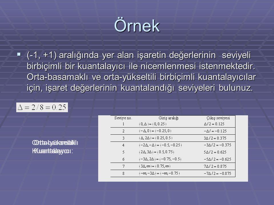 4-bitlik bir rampa Analog/Sayısal Çevirici