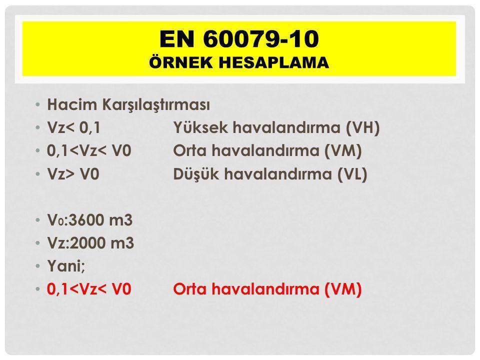 Hacim Karşılaştırması Vz< 0,1 Yüksek havalandırma (VH) 0,1<Vz< V0 Orta havalandırma (VM) Vz> V0 Düşük havalandırma (VL) V 0 :3600 m3 Vz:2000 m3 Yani;