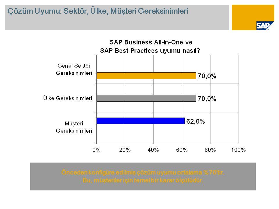 Çözüm Uyumu: Sektör, Ülke, Müşteri Gereksinimleri Önceden konfigüre edilmiş çözüm uyumu ortalama %70 tir.