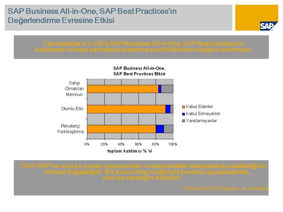 SAP Business All-in-One, SAP Best Practices ın Değerlendirme Evresine Etkisi Yanıtlayanların %100 ü SAP Business All-in-One, SAP Best practices ın satışlarına ve/veya satınalma kararlarına pozitif etkisinin olduğunu belirtmiştir.