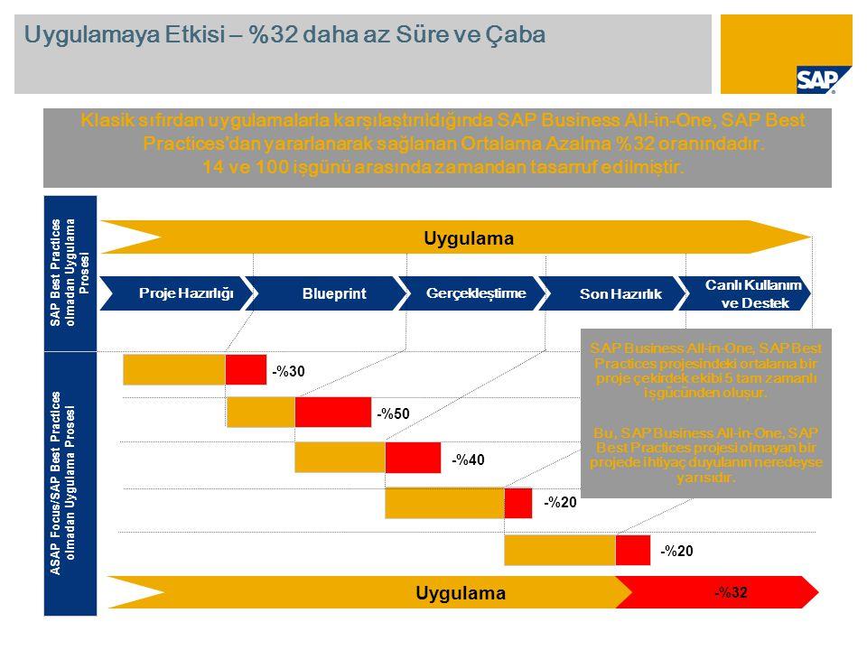 Uygulamaya Etkisi – %32 daha az Süre ve Çaba Klasik sıfırdan uygulamalarla karşılaştırıldığında SAP Business All-in-One, SAP Best Practices dan yararlanarak sağlanan Ortalama Azalma %32 oranındadır.