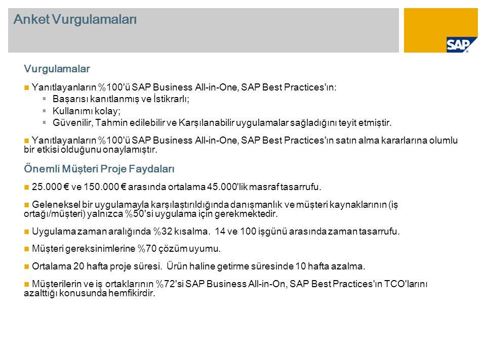 Anket Vurgulamaları Vurgulamalar Yanıtlayanların %100 ü SAP Business All-in-One, SAP Best Practices ın:  Başarısı kanıtlanmış ve İstikrarlı;  Kullanımı kolay;  Güvenilir, Tahmin edilebilir ve Karşılanabilir uygulamalar sağladığını teyit etmiştir.