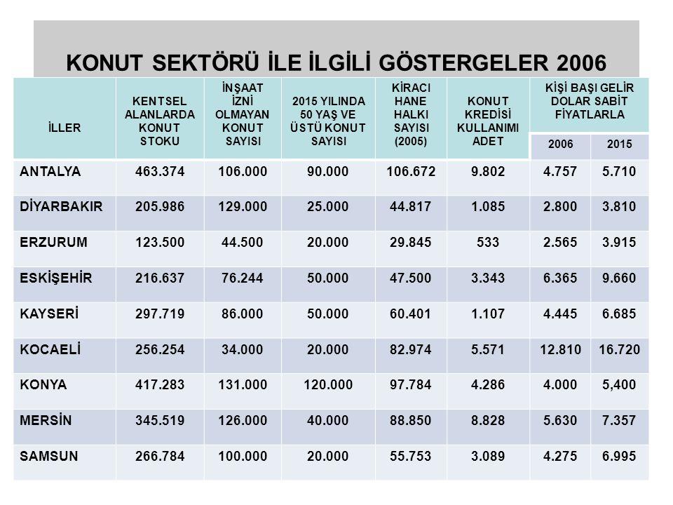 KONUT İHTİYACI ÖNGÖRÜLERİ 2007-2015 İLLER HANE HALKI SAYISI ARTIŞI KAYNAKLI KONUT İHTİYACI (000) KENTSEL DÖNÜŞÜM KAYNAKLI KONUT İHTİYACI (000) YENİLEME KAYNAKLI KONUT İHTİYACI (000) TOPLAM (000) ANTALYA1733627236 DİYARBAKIR3645990 ERZURUM918936 ESKİŞEHİR1622.5947.5 KAYSERİ2427960 KOCAELİ6718994 KONYA854518148 MERSİN844518147 SAMSUN927945