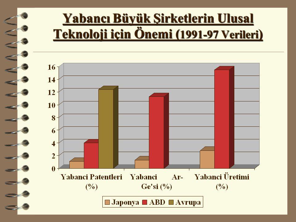 Yabancı Büyük Şirketlerin Ulusal Teknoloji için Önemi ( 1991-97 Verileri )