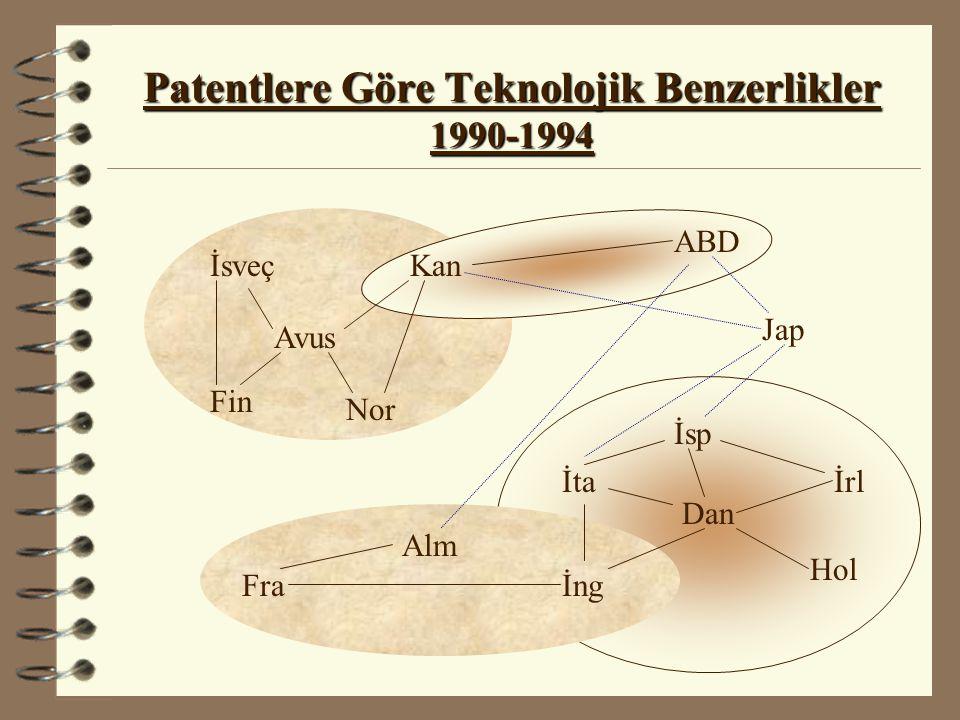 Patentlere Göre Teknolojik Benzerlikler 1990-1994 İsveç Fin İsp Kan Nor Avus ABD Jap İrl Dan İta Fra Alm İng Hol