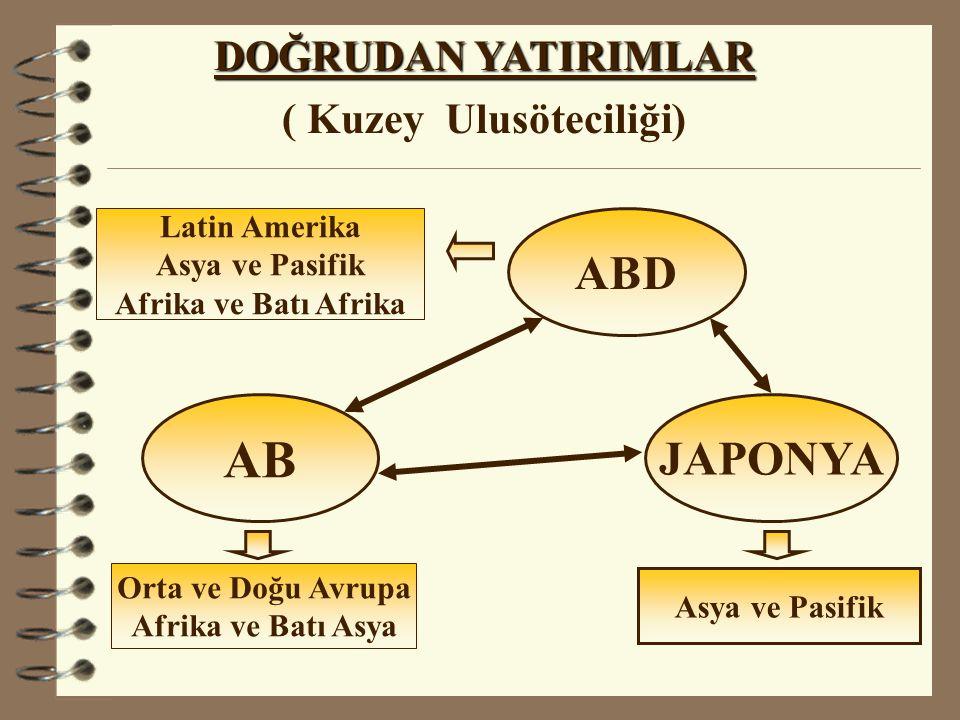 ABD AB JAPONYA Latin Amerika Asya ve Pasifik Afrika ve Batı Afrika Orta ve Doğu Avrupa Afrika ve Batı Asya Asya ve Pasifik DOĞRUDAN YATIRIMLAR ( Kuzey Ulusöteciliği)