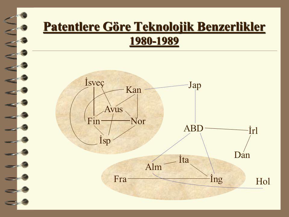 Patentlere Göre Teknolojik Benzerlikler 1980-1989 Hol İsveç Fin İsp Kan Nor Avus ABD Jap İrl Dan Fra Alm İta İng