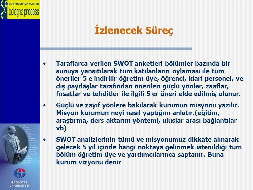 İzlenecek Süreç Taraflarca verilen SWOT anketleri bölümler bazında bir sunuya yansıtılarak tüm katılanların oylaması ile tüm öneriler 5 e indirilir öğ