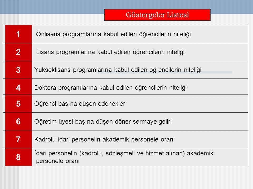 Göstergeler Listesi Lisans programlarına kabul edilen öğrencilerin niteliği 2 Yükseklisans programlarına kabul edilen öğrencilerin niteliği 3 Önlisans