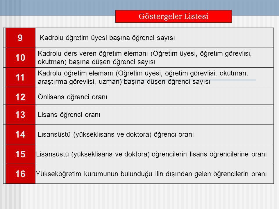 Göstergeler Listesi Kadrolu ders veren öğretim elemanı (Öğretim üyesi, öğretim görevlisi, okutman) başına düşen öğrenci sayısı 10 Kadrolu öğretim elem