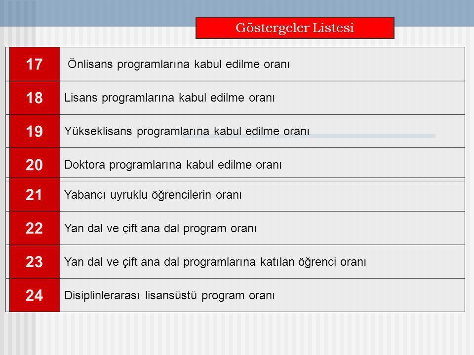 Göstergeler Listesi Lisans programlarına kabul edilme oranı 18 Yükseklisans programlarına kabul edilme oranı 19 Önlisans programlarına kabul edilme or