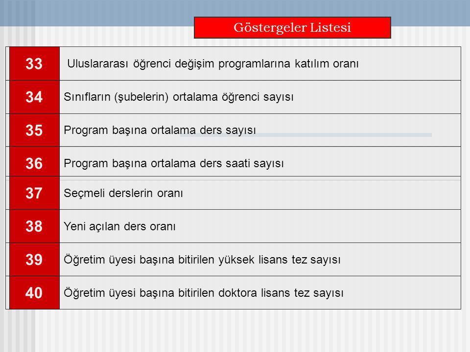 Göstergeler Listesi Sınıfların (şubelerin) ortalama öğrenci sayısı 34 Program başına ortalama ders sayısı 35 Uluslararası öğrenci değişim programların