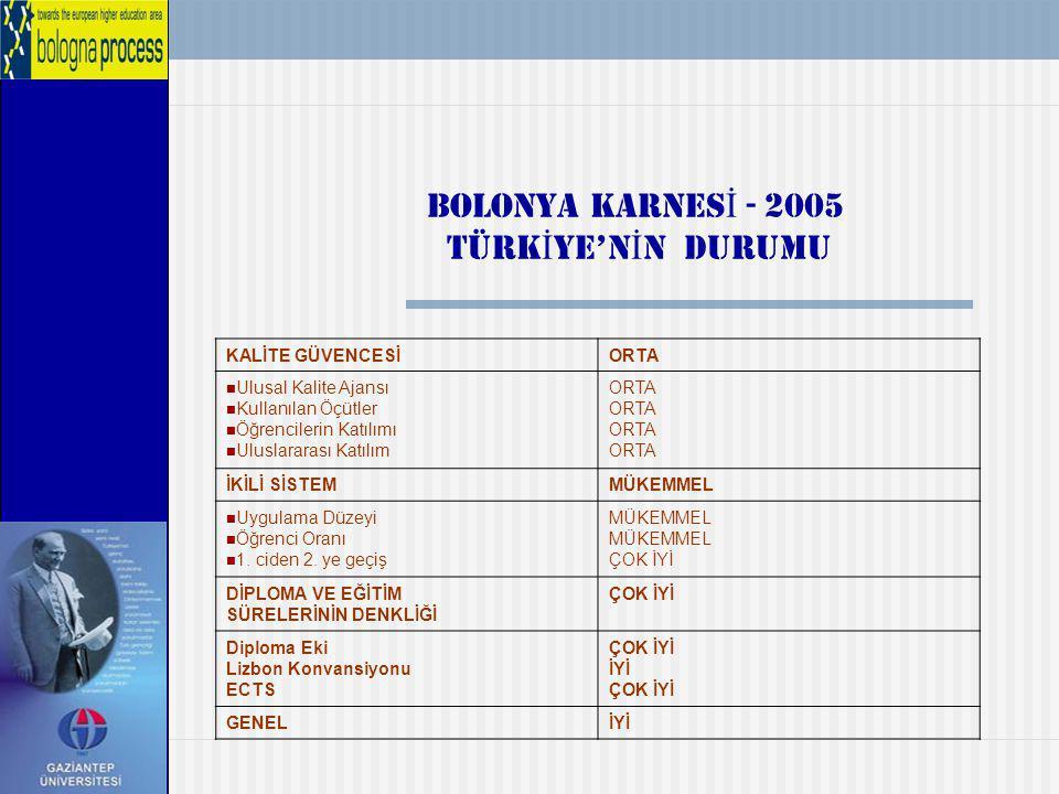 BOLONYA KARNES İ - 2005 TÜRK İ YE'N İ N DURUMU KALİTE GÜVENCESİORTA Ulusal Kalite Ajansı Kullanılan Öçütler Öğrencilerin Katılımı Uluslararası Katılım