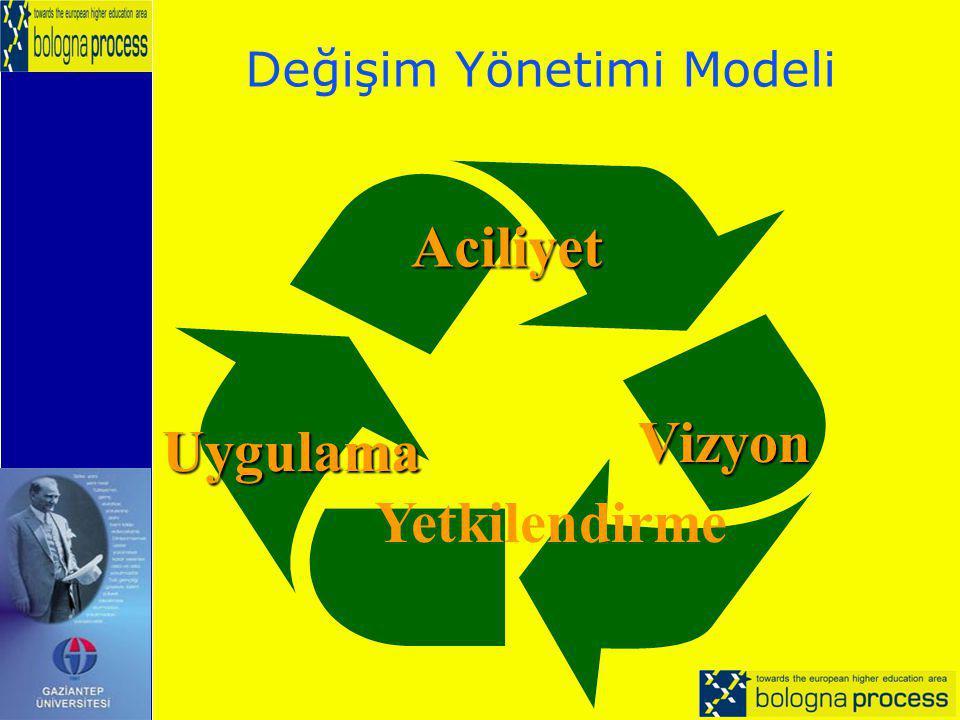 Değişim Yönetimi Modeli Aciliyet Vizyon Vizyon Yetkilendirme Uygulama
